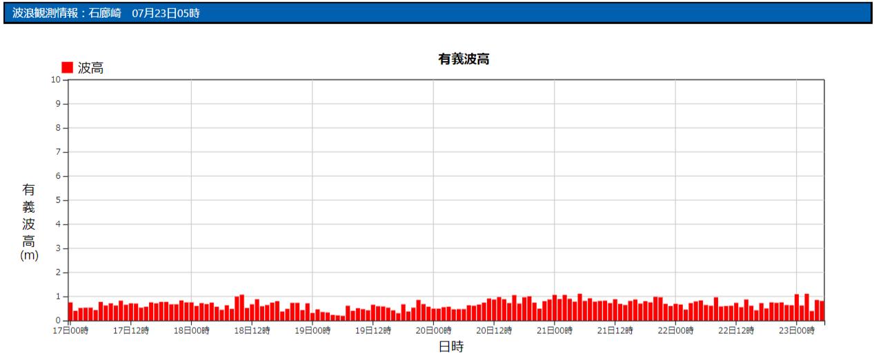 石廊崎の波浪観測データ_210723