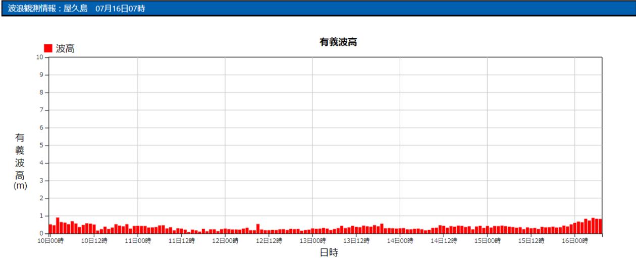 屋久島の波浪観測データ_210716