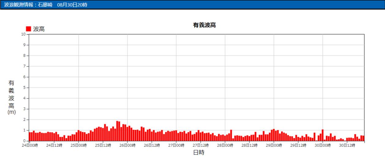 石廊崎の波浪観測データ_210830_20