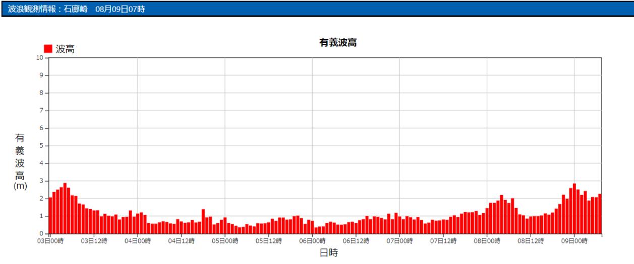 石廊崎の波浪観測データ_210809_07