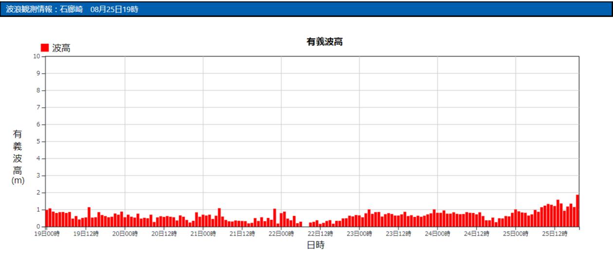 石廊崎の波浪観測データ_210825_19