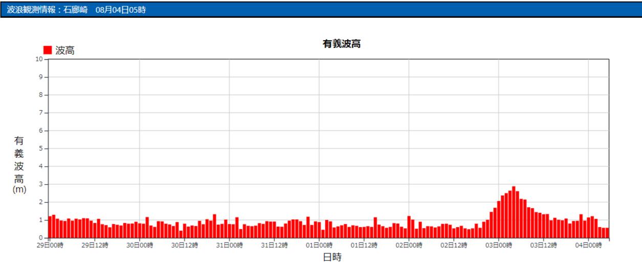 石廊崎の波浪観測データ_210804_05