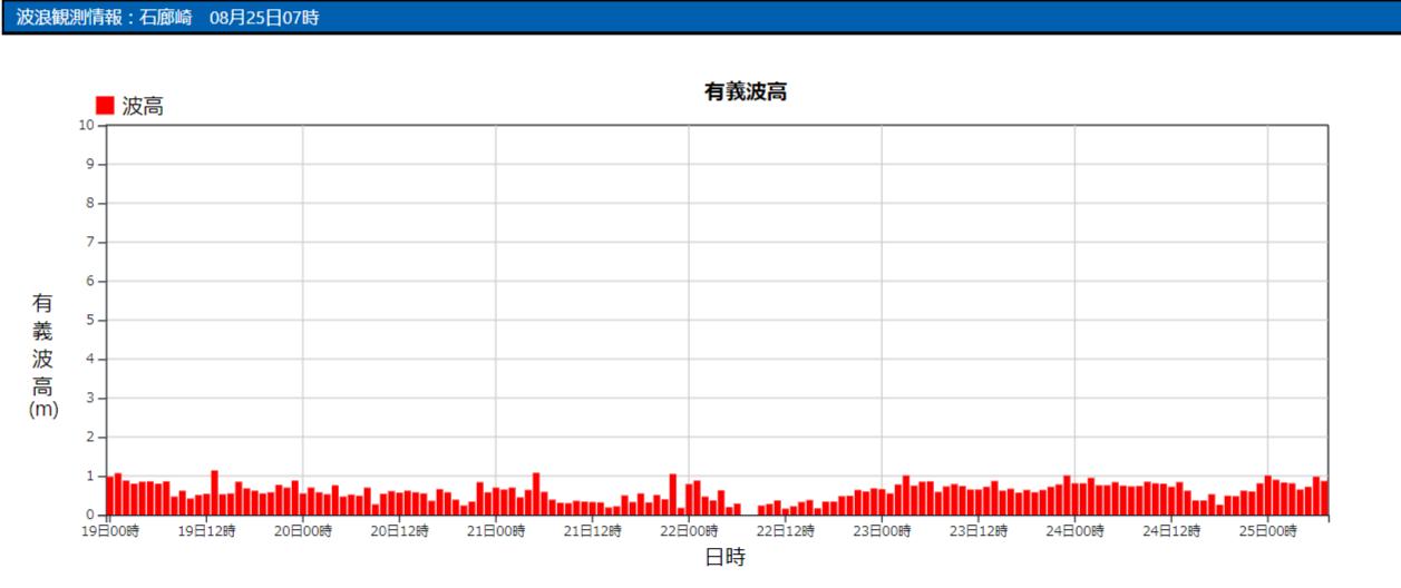 石廊崎の波浪観測データ_210825_08