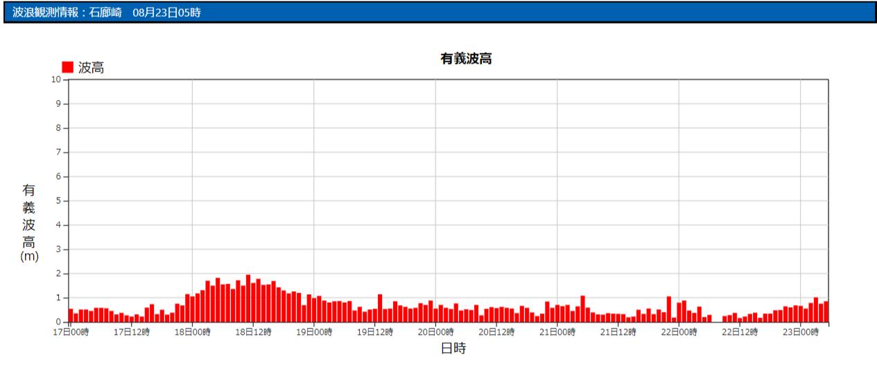 石廊崎の波浪観測データ_210823_05