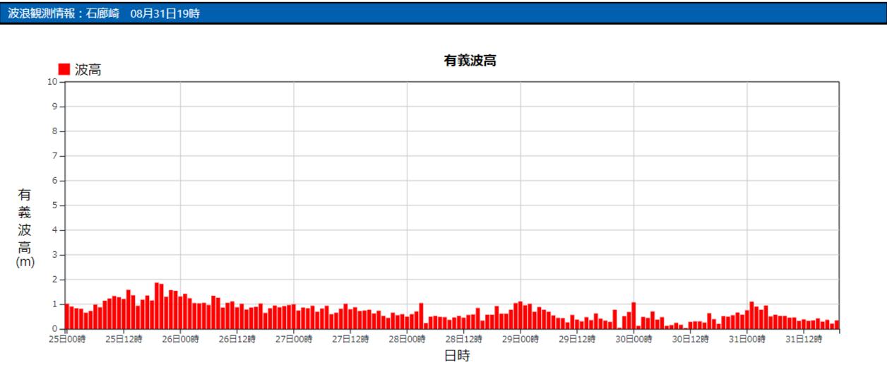 石廊崎の波浪観測データ_210831_20