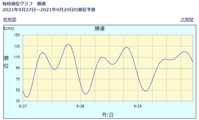勝浦の潮位情報_210927