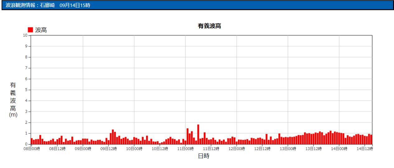 石廊崎の波浪観測データ_210914_15