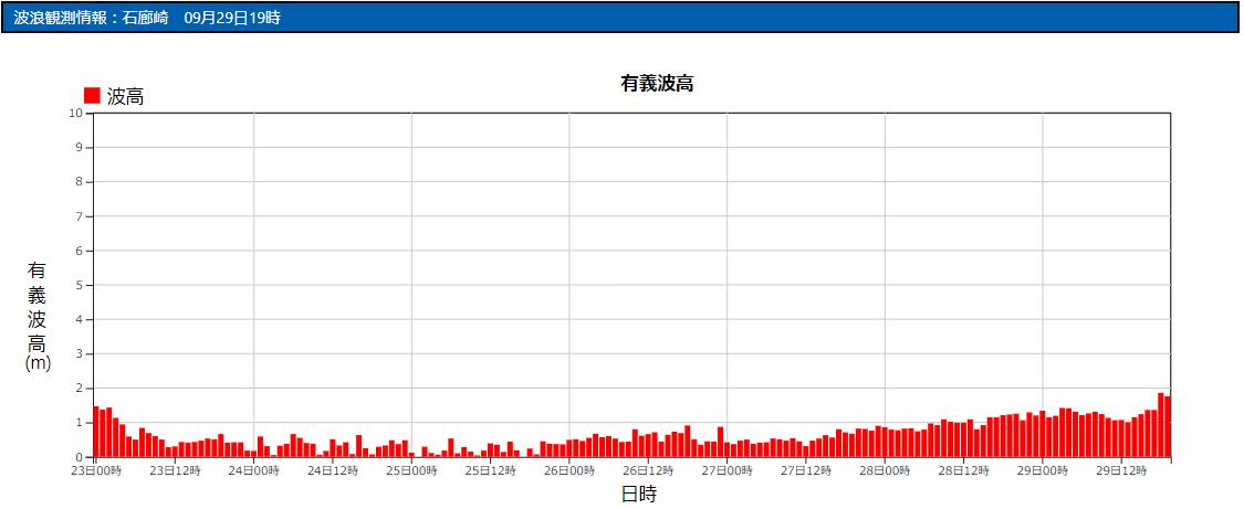 石廊崎の波浪観測データ_210929_17
