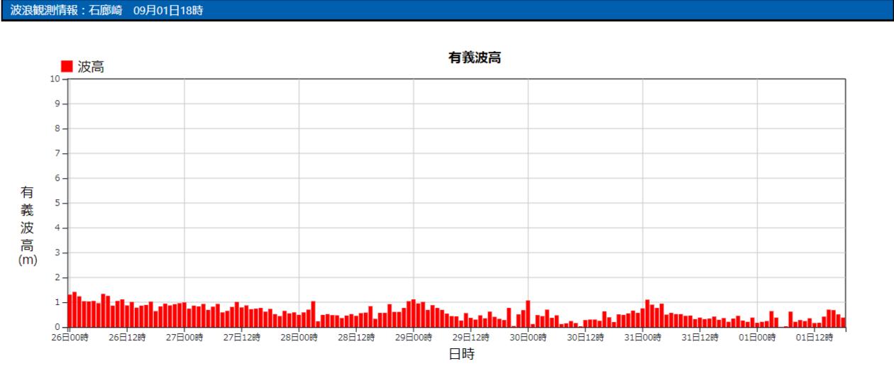 石廊崎の波浪観測データ_210901_19