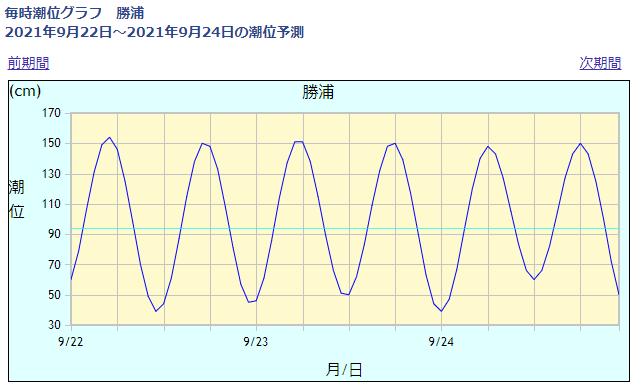 勝浦の潮位情報_210922