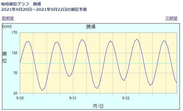 勝浦の潮位情報_210920