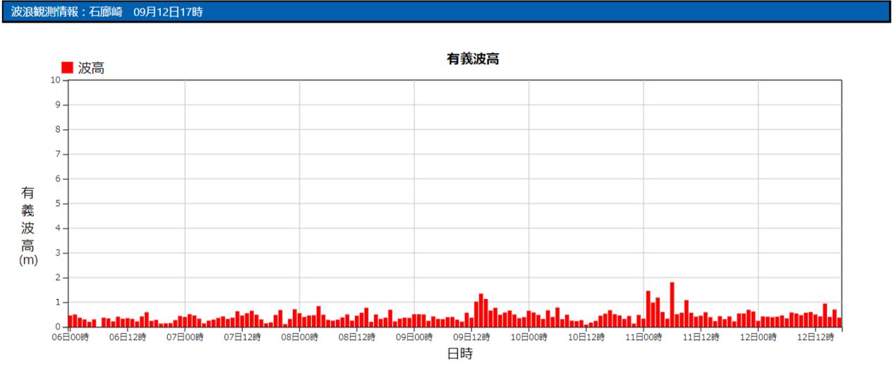 石廊崎の波浪観測データ_210912_17