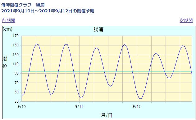 勝浦の潮位情報_210910