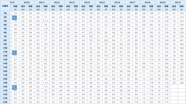石廊崎の波浪観測データ_210930_17_data
