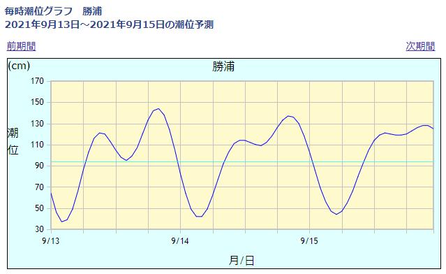 勝浦の潮位情報_210913