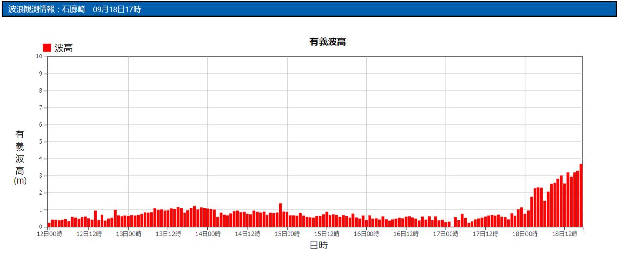 石廊崎の波浪観測データ_210918_17