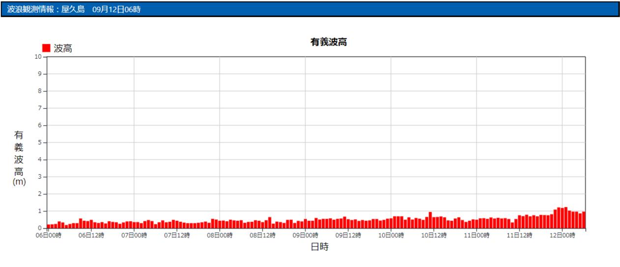 屋久島の波浪観測データ_210912_06