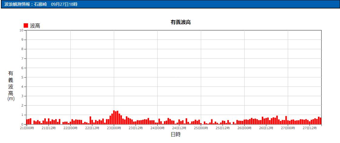 石廊崎の波浪観測データ_210927_17