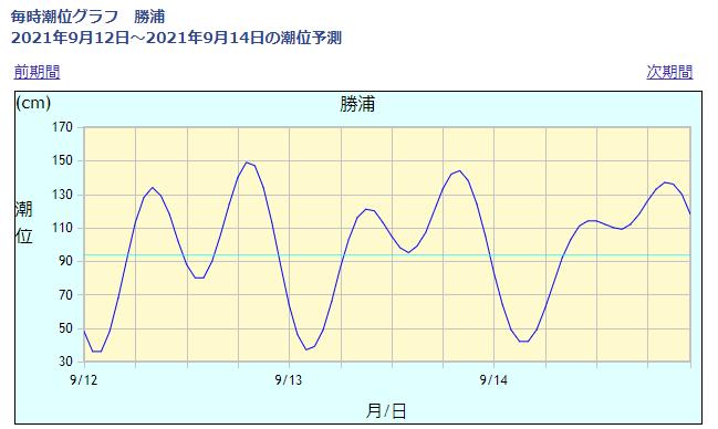 勝浦の潮位情報_210912
