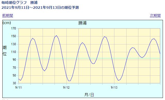 勝浦の潮位情報_210911