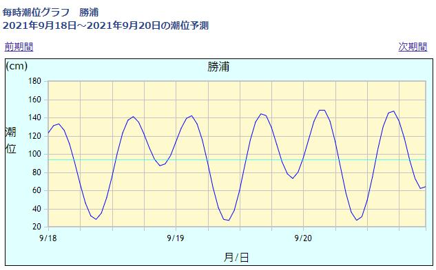 勝浦の潮位情報_210918