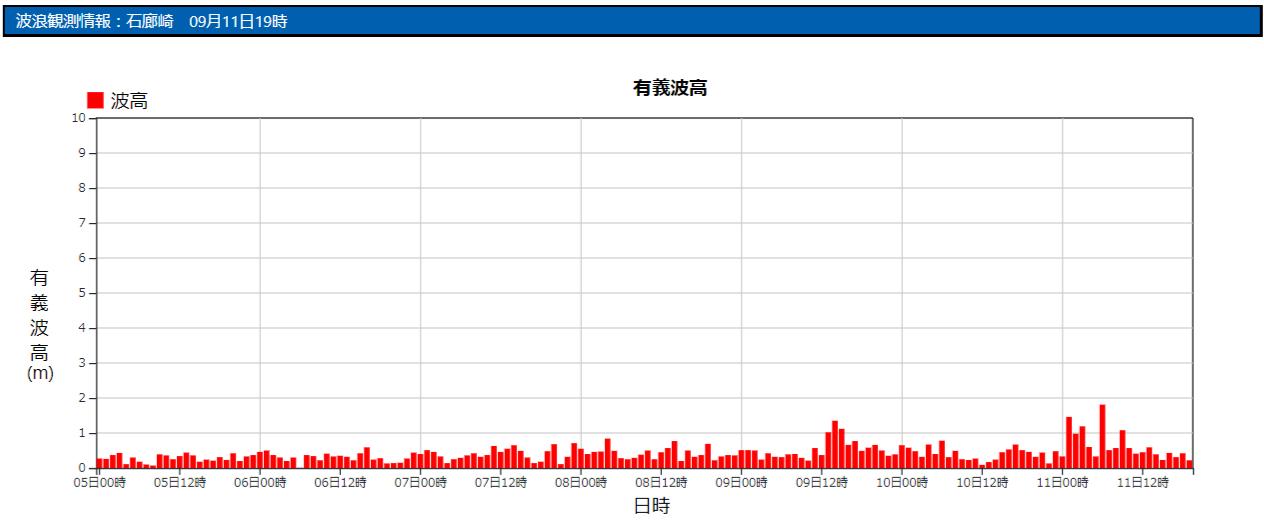 石廊崎の波浪観測データ_210911_19