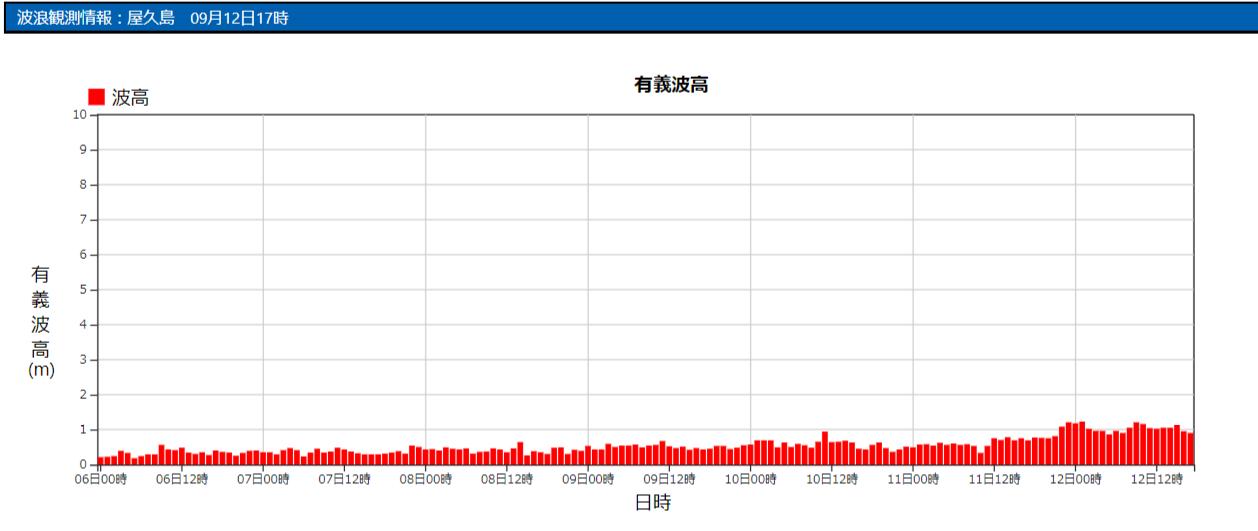 屋久島の波浪観測データ_210912_17