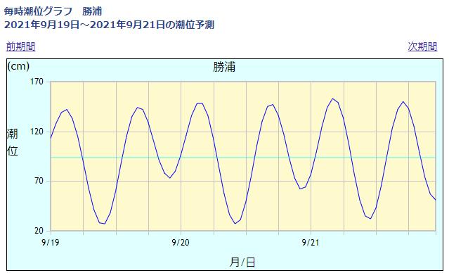 勝浦の潮位情報_210919