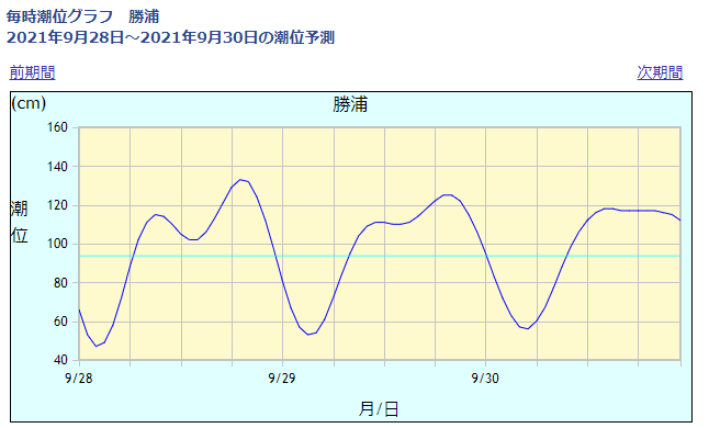 勝浦の潮位情報_210928