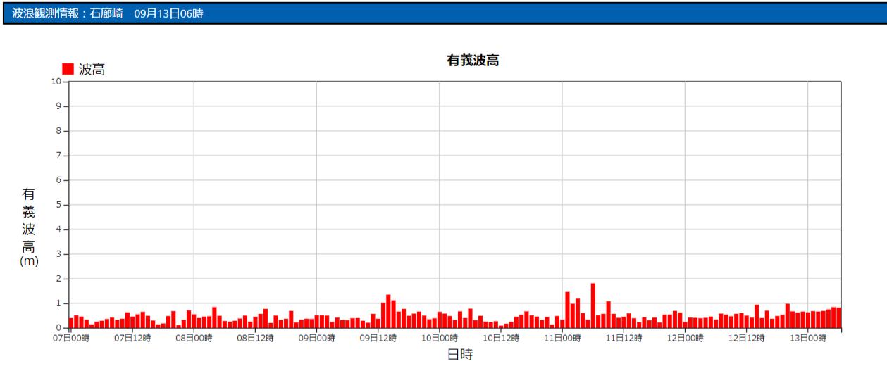 石廊崎の波浪観測データ_210913_06