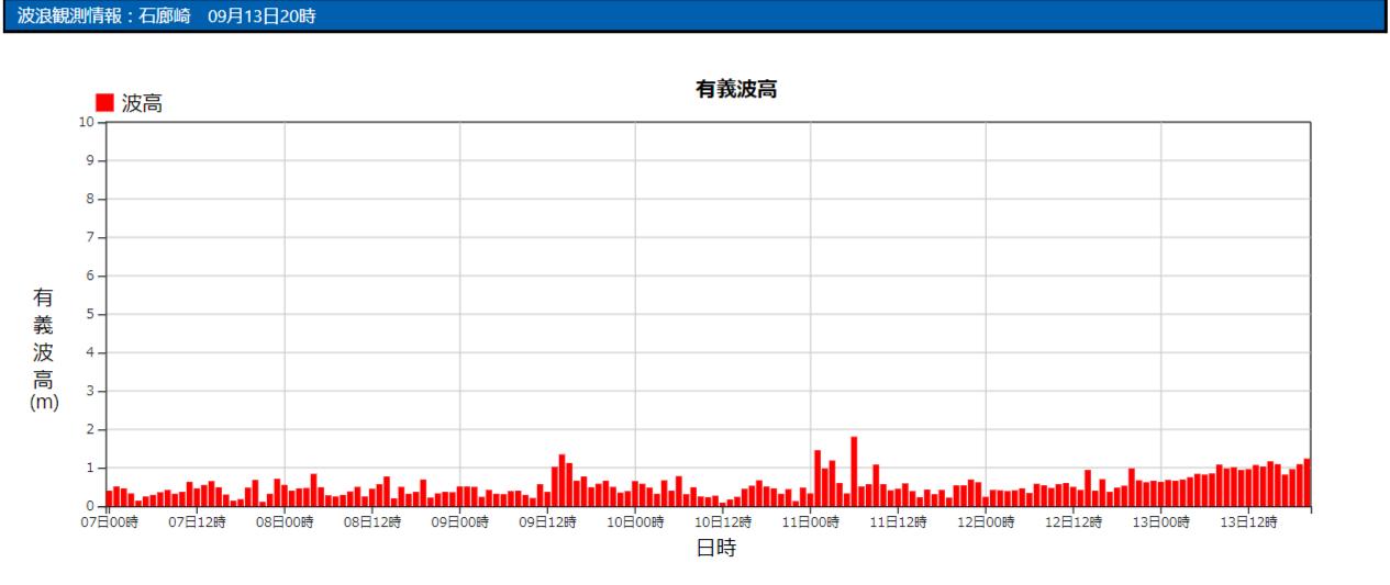 石廊崎の波浪観測データ_210913_20