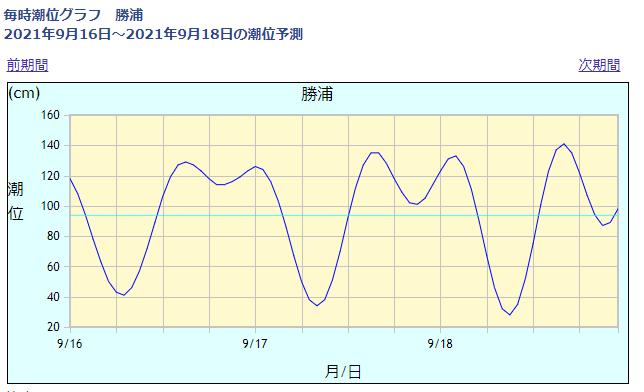 勝浦の潮位情報_210916