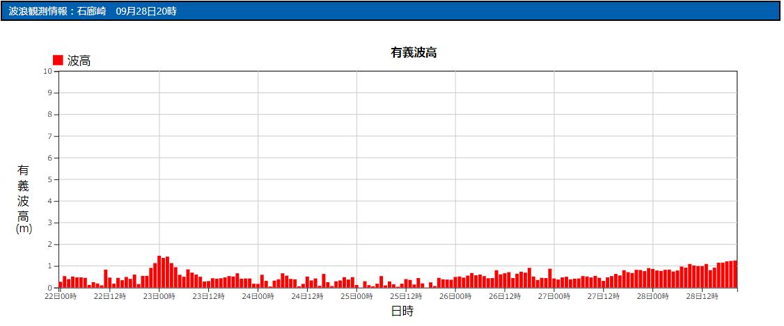 石廊崎の波浪観測データ_210928_17