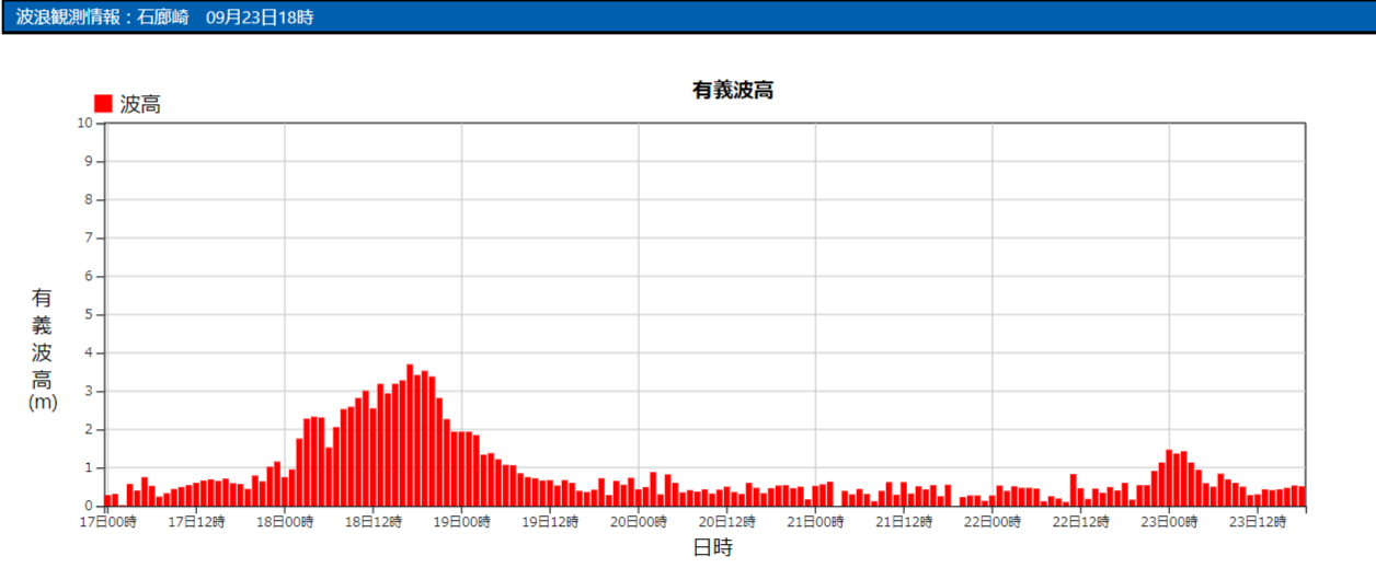 石廊崎の波浪観測データ_210923_18