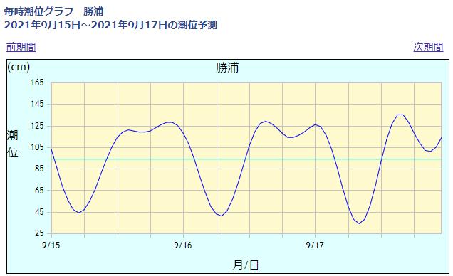 勝浦の潮位情報_210915