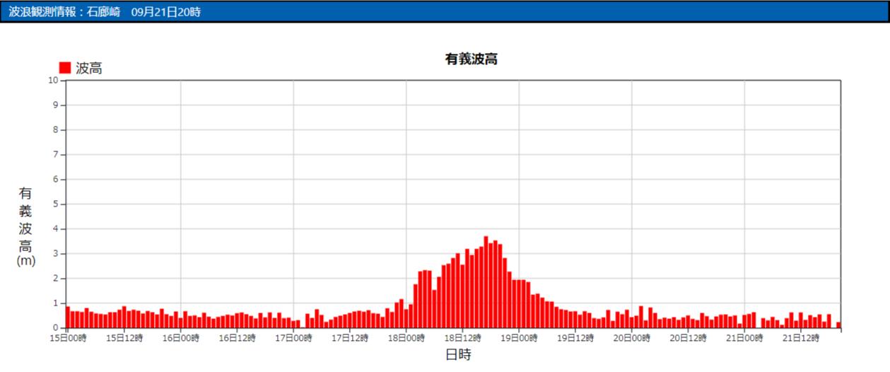 石廊崎の波浪観測データ_210921_20
