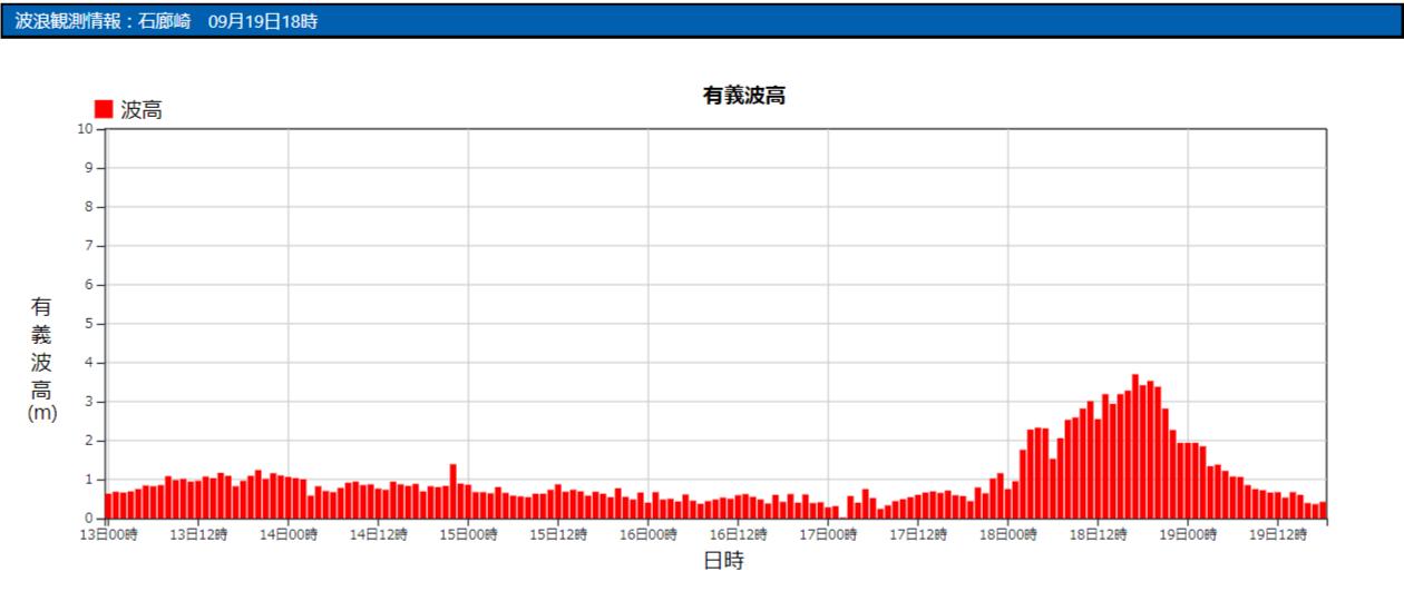 石廊崎の波浪観測データ_210919_19