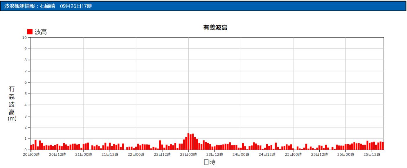 石廊崎の波浪観測データ_210926_17