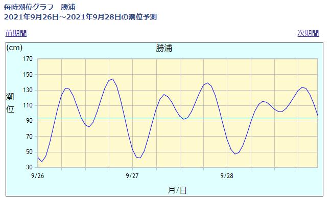 勝浦の潮位情報_210926
