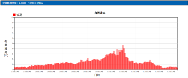 石廊崎の波浪観測データ_211003_20