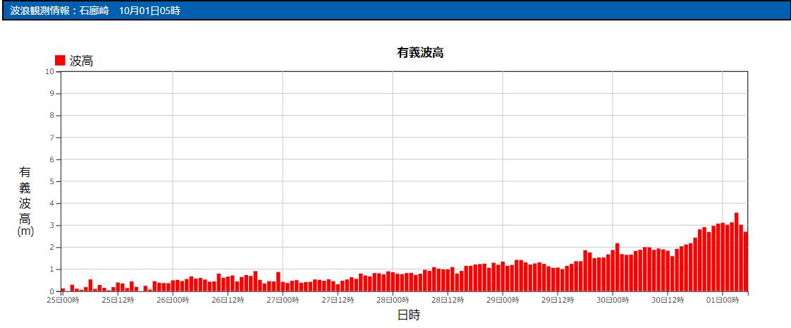 石廊崎の波浪観測データ_211001_06
