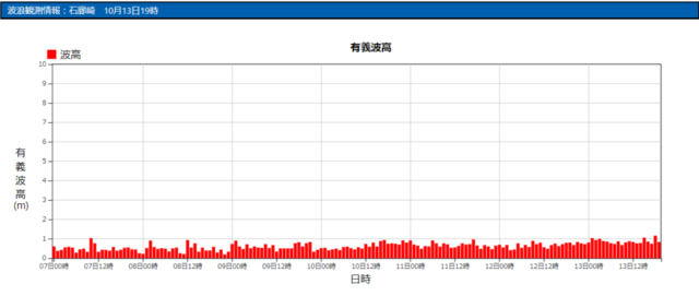 石廊崎の波浪観測データ_211013_20