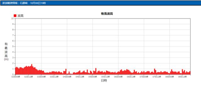 石廊崎の波浪観測データ_211008_20