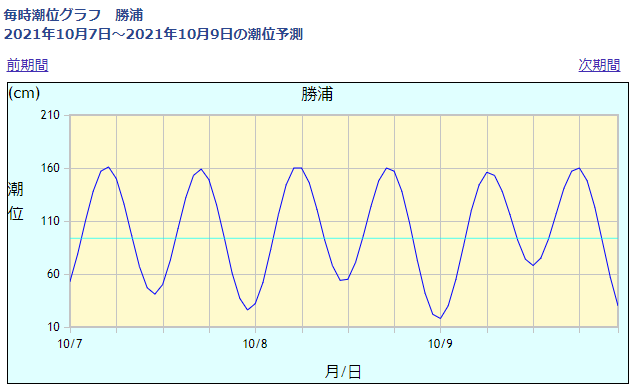勝浦の潮位情報_211007