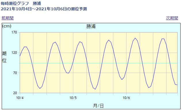 勝浦の潮位情報_211004