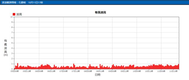 石廊崎の波浪観測データ_211011_20