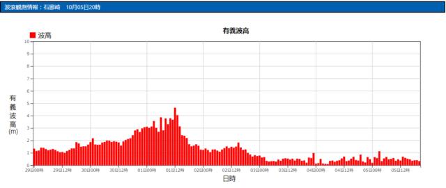 石廊崎の波浪観測データ_211005_20
