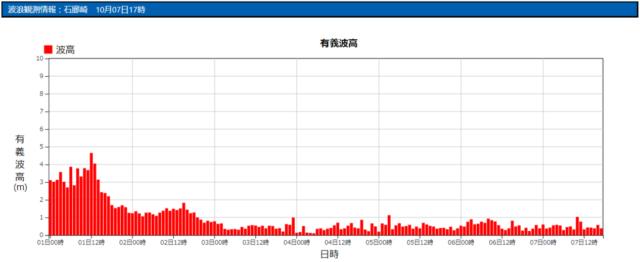 石廊崎の波浪観測データ_211007_20