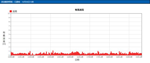石廊崎の波浪観測データ_211009_20