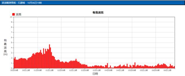 石廊崎の波浪観測データ_211006_20